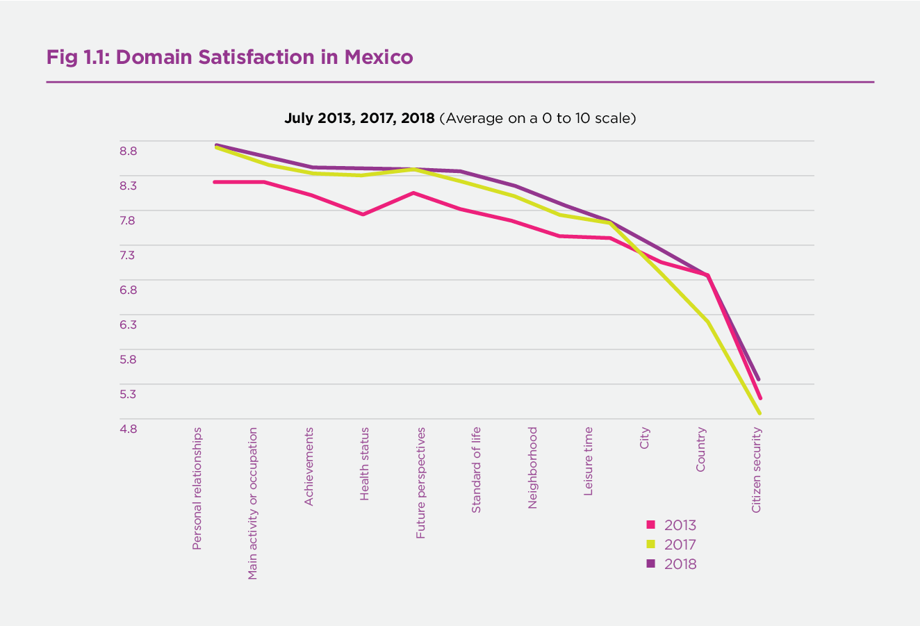 Figure 1.1 Domain Satisfaction in Mexico