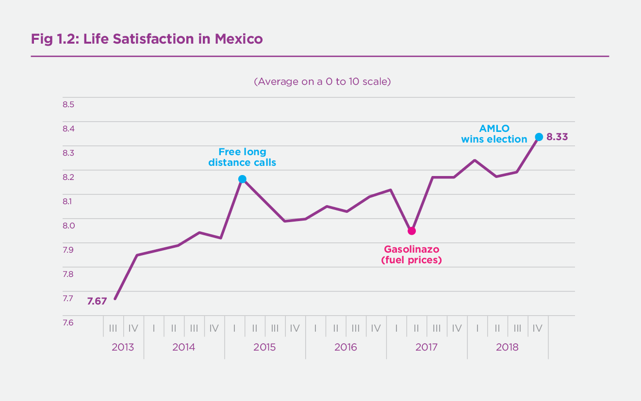 Figure 1.2 Domain Satisfaction in Mexico