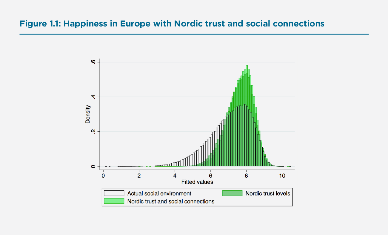 Figure 1.1 Happiness in Europe with Nordic trust and social connections