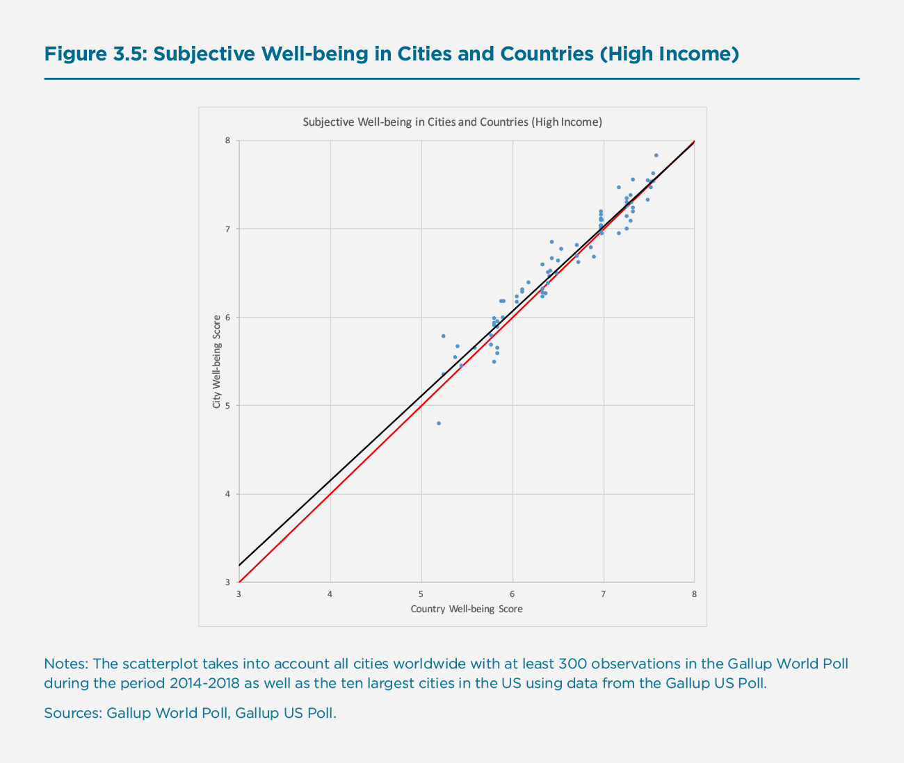 Figure 3.5: Subjective Well-being in Cities and Countries (High Income)