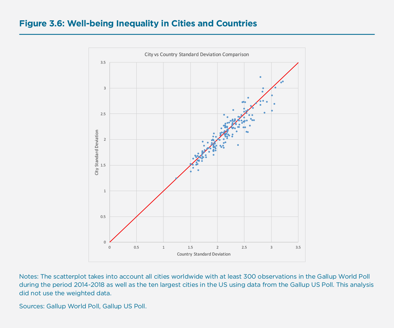 Figure 3.6: Well-being Inequality in Cities and Countries