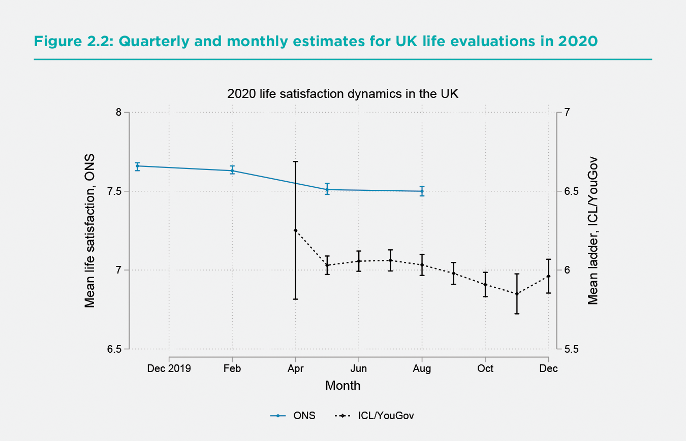 Figure 2.2 Quarterly and monthly estimates for UK life evaluations in 2020