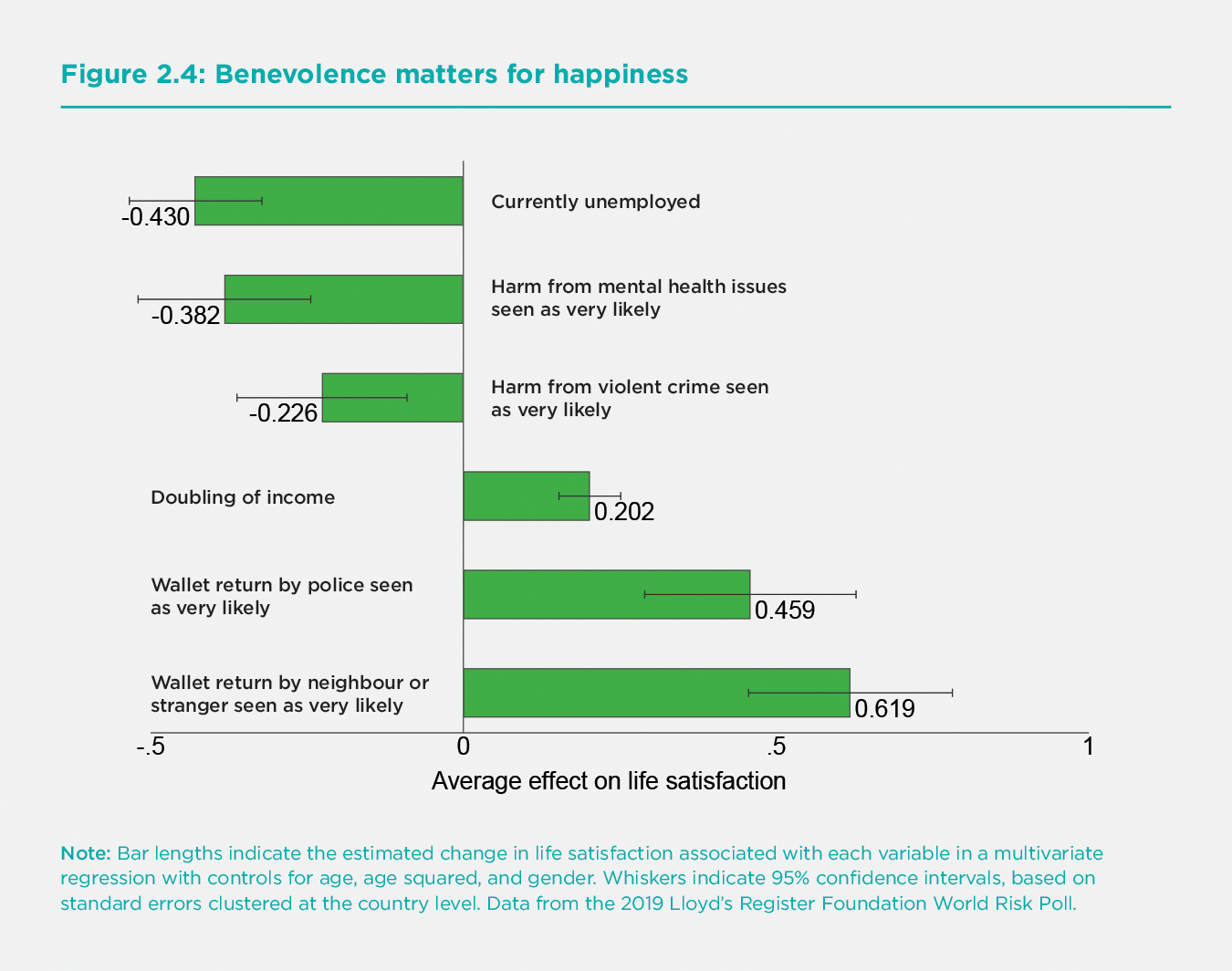 Figure 2.4. Benevolence matters for happiness
