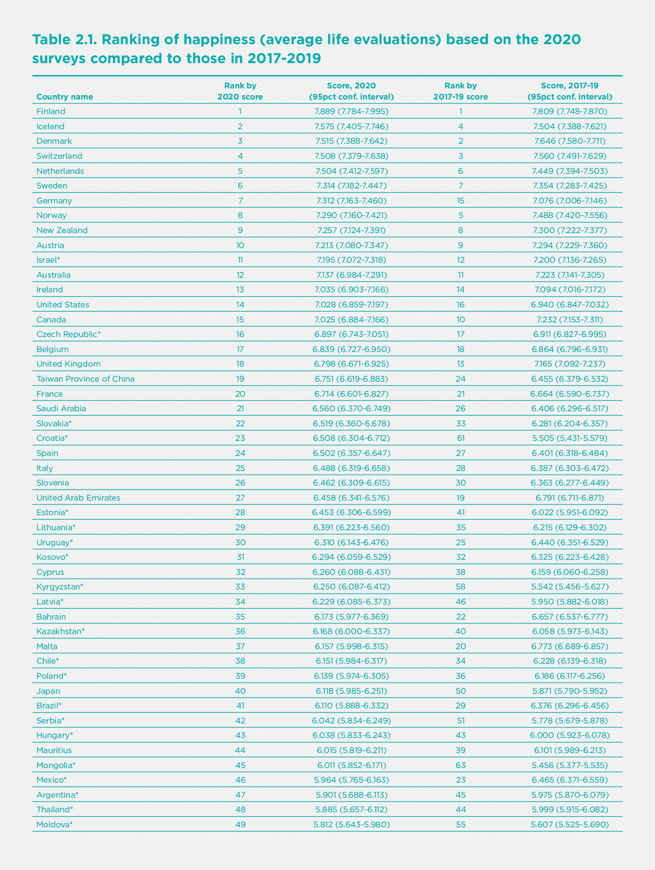 Table 2.1. Ranking of happiness (average life evaluations) based on the 2020 surveys compared to those in 2017-2019