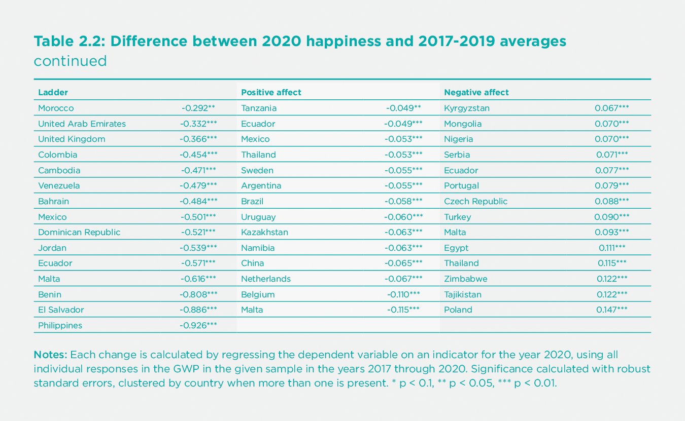 Table 2.2: Difference between 2020 happiness and 2017-2019 averages