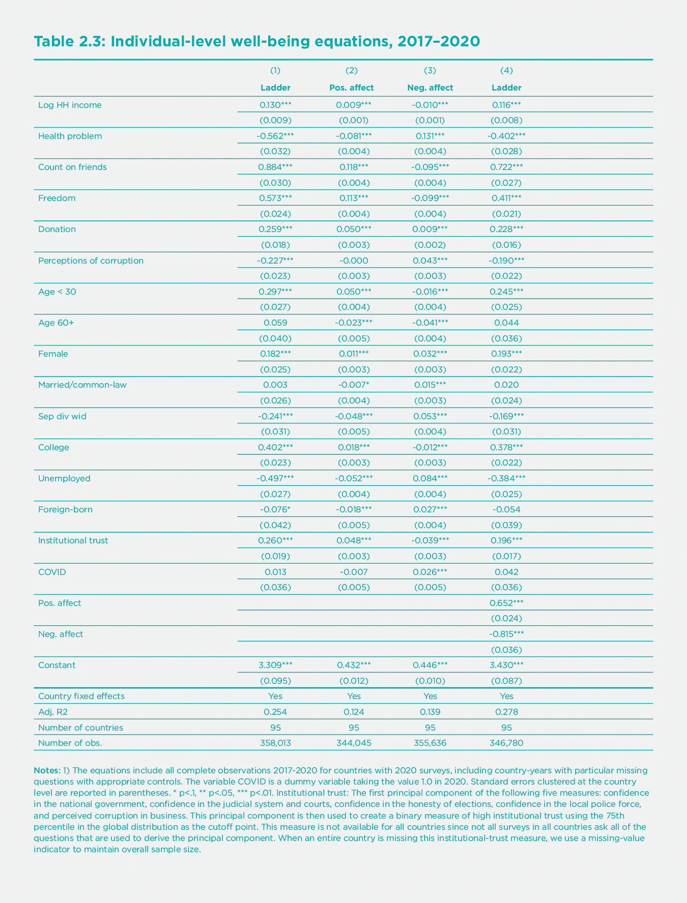 Table 2.3. Individual-level well-being equations, 2017-2020