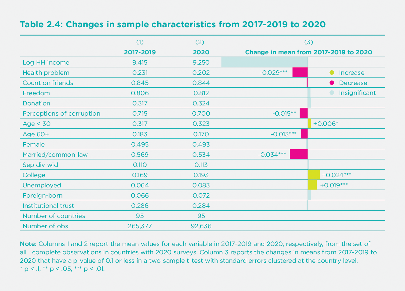 Table 2.4 Changes from 2017-2019 to 2020 in mean values of key influences