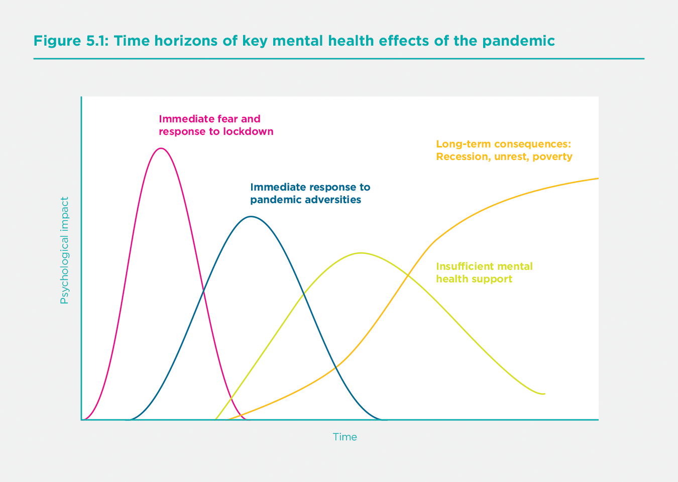 Figure 5.1 Time horizons of key mental health effects of the pandemic