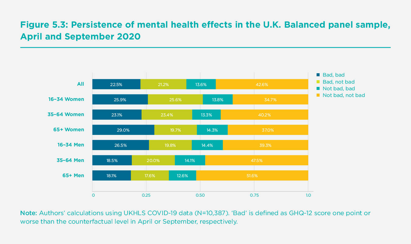 Figure 5.3 Persistence of mental health effects in the U.K.