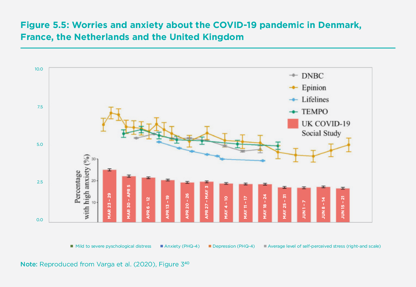 Figure 5.5 Worries and anxiety about the COVID-19 pandemic in Denmark, France, the Netherlands and the United Kingdom