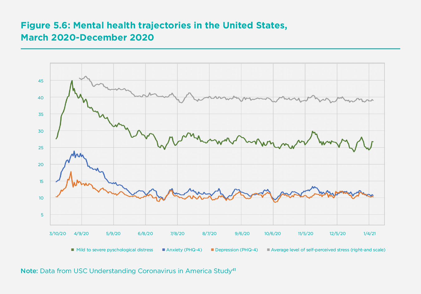 Figure 5.6 Mental health trajectories in the United States, March 2020-December 2020
