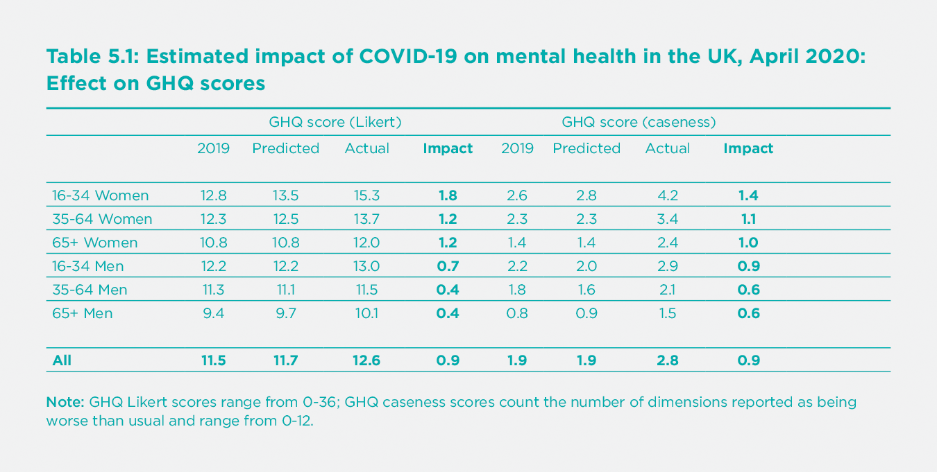 Table 5.1 Estimated impact of COVID-19 on mental health in the UK, April 2020: Effect on GHQ scores
