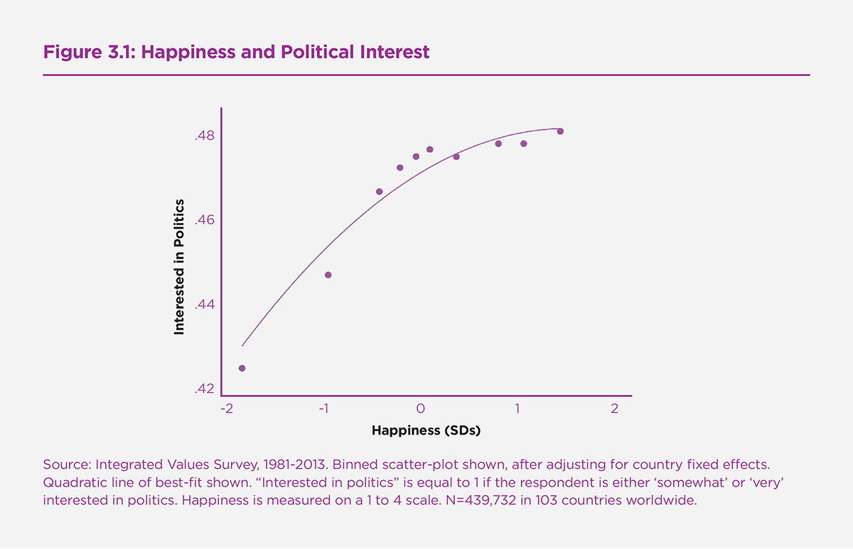 Figure 3.1: Happiness and Political Interest