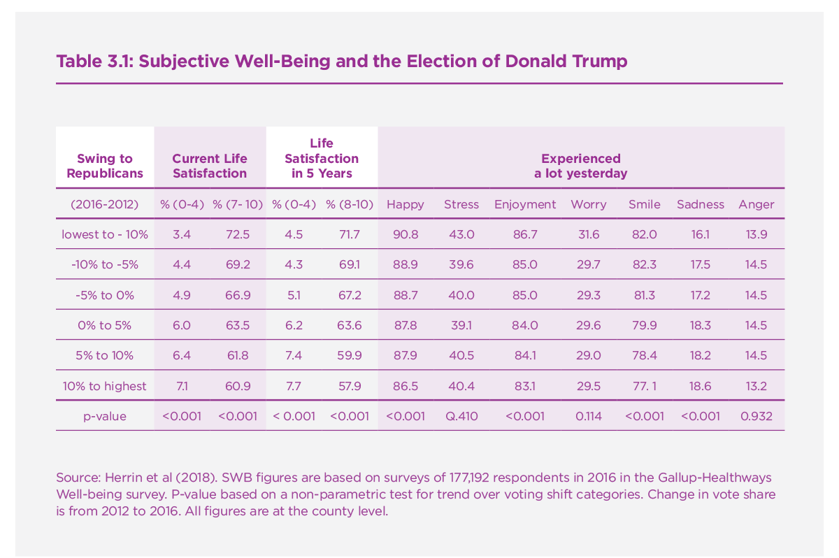 Table 3.1: Subjective Well-Being and the Election of Donald Trump