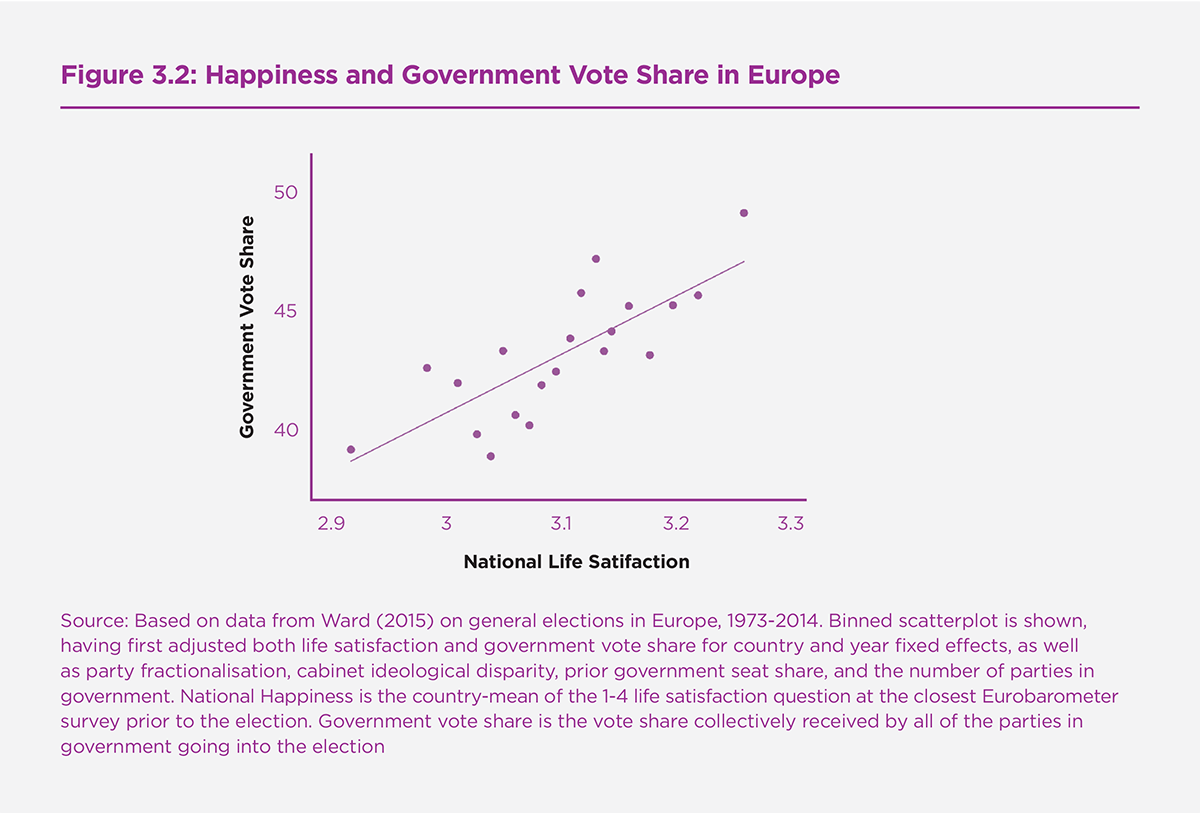 Figure 3.2: Happiness and Government Vote Share in Europe