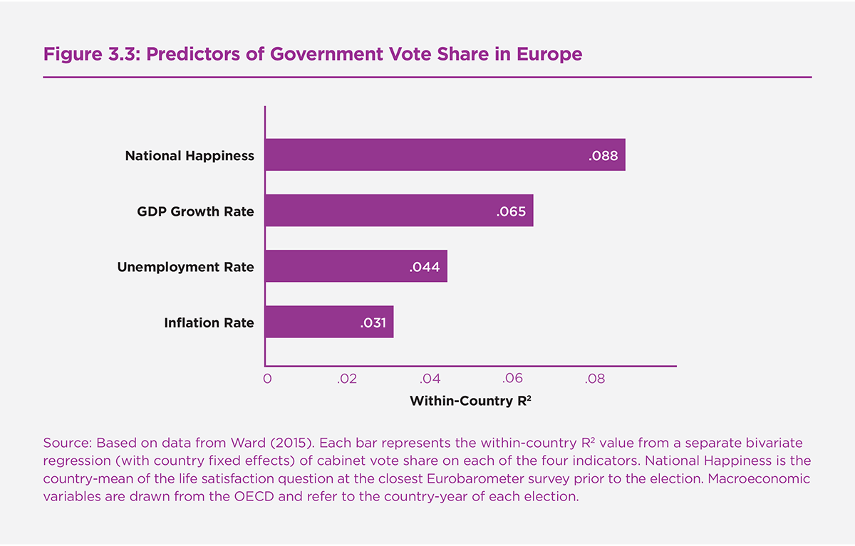Figure 3.3: Predictors of Government Vote Share in Europe