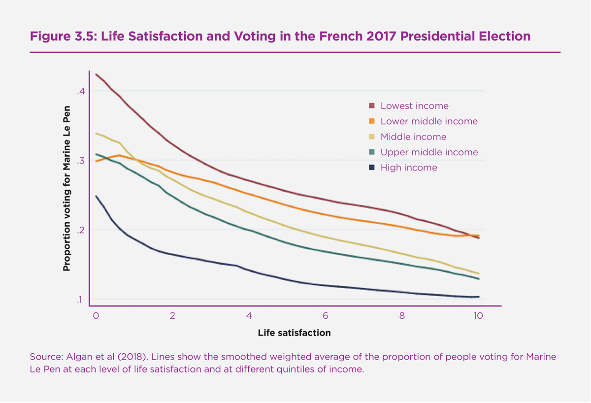 Figure 3.5: Life Satisfaction and Voting in the French 2017 Presidential Election