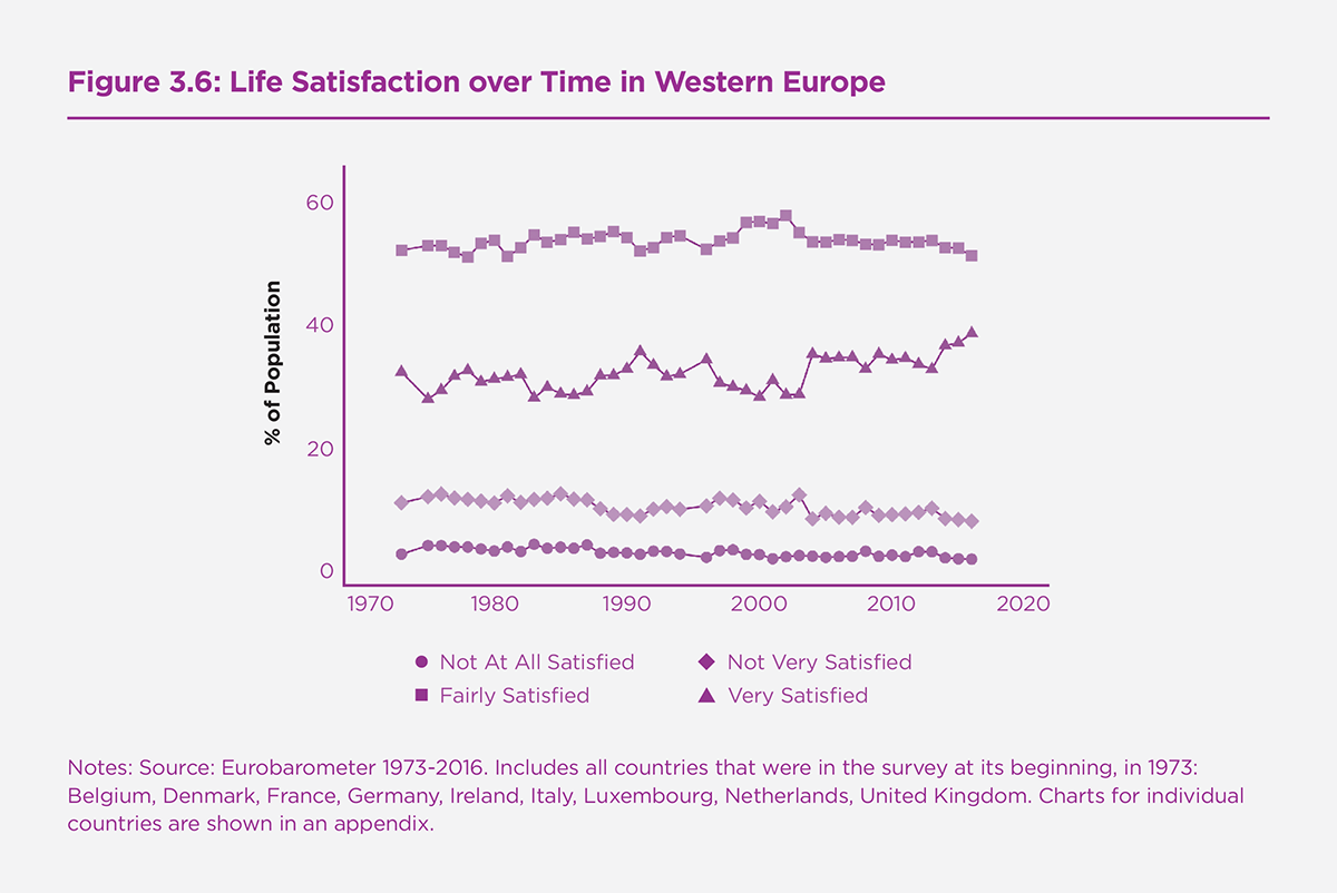 Figure 3.6: Life Satisfaction over Time in Western Europe