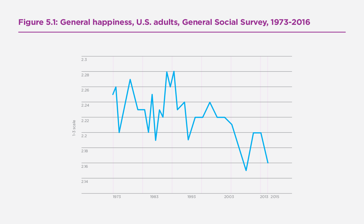 Figure 5.1: General happiness, U.S. adults, General Social Survey, 1973-2016