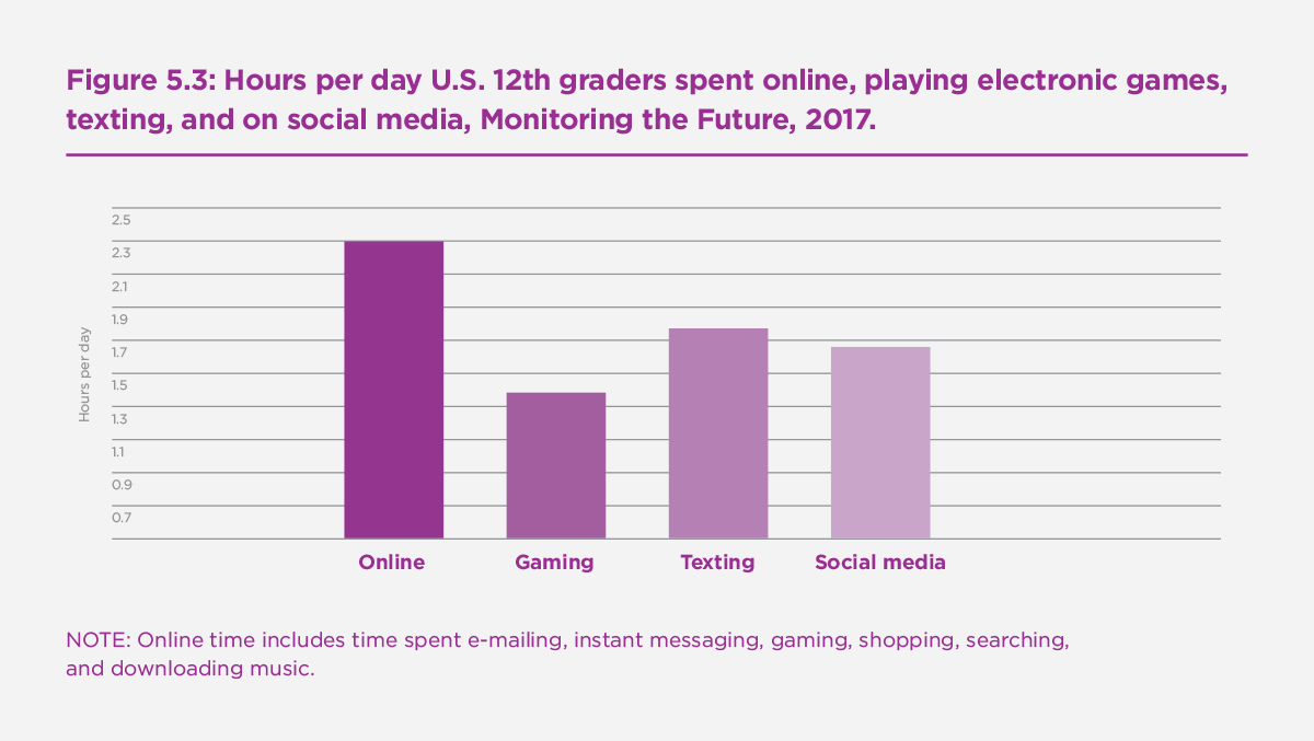 Figure 5.3: Hours per day U.S. 12th graders spent online, playing electronic games, texting, and on social media, Monitoring the Future, 2017