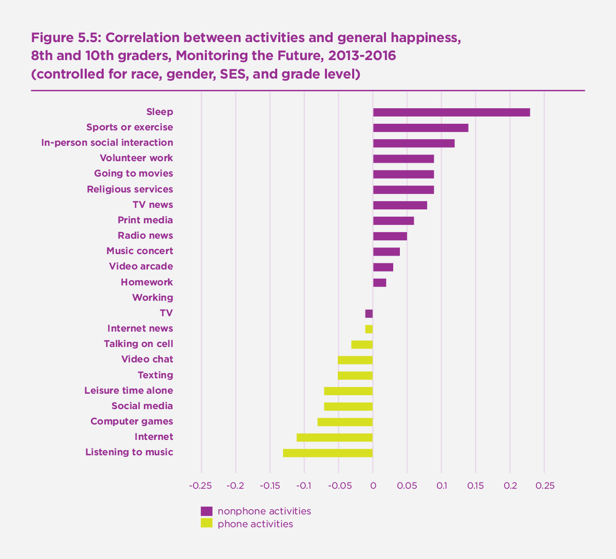 Figure 5.5: Correlation between activities and general happiness, 8th and 10th graders, Monitoring the Future, 2013-2016 (controlled for race, gender, SES, and grade level)