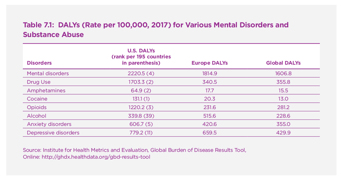 Table 7.1. DALYs (Rate per 100,000, 2017) for Various Mental Disorders and Substance Abuse