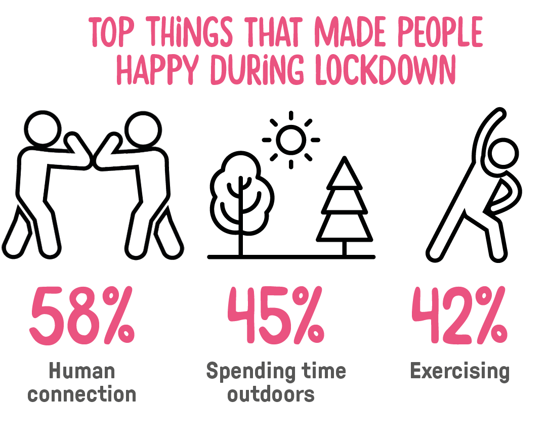 Things that made people happy during lockdown: 58% human connection, 48% spending time outdoors, 42% exercise